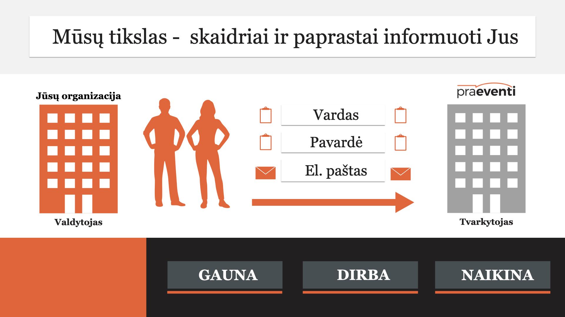 Asmens duomenų tvarkymas