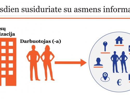 Kaip informuoti apie artėjančius nuotolinius mokymus apie asmens duomenų apsaugą (BDAR)?